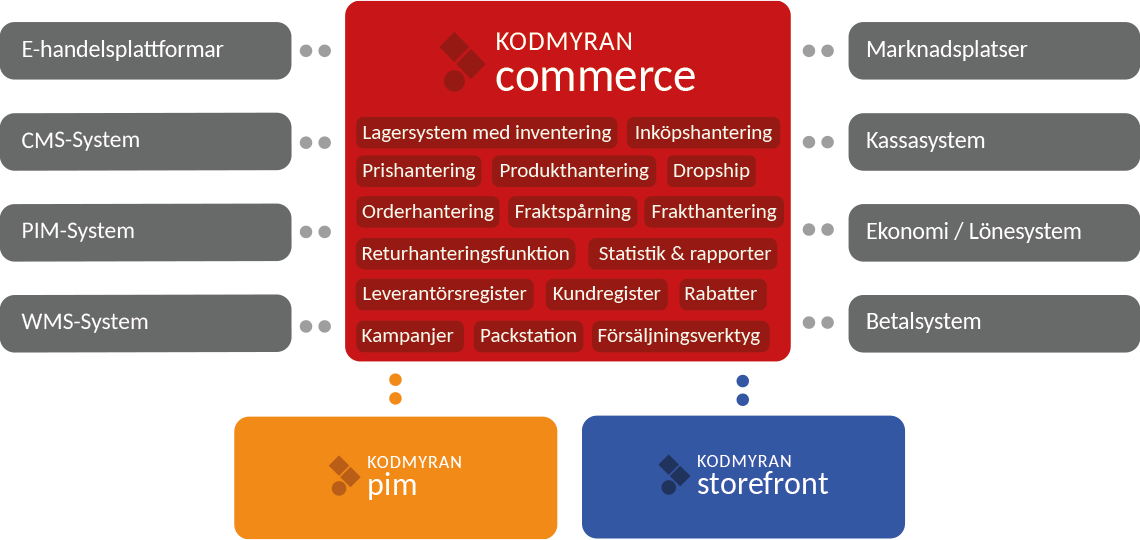 Kodmyran Commerce - Overview