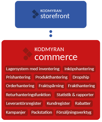 Kodmyran Commerce - Headless